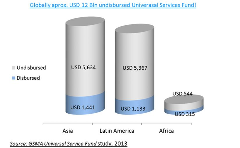 Utilization of Universal Service Funds